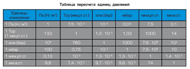 в чем измеряется давление в шинах таблица